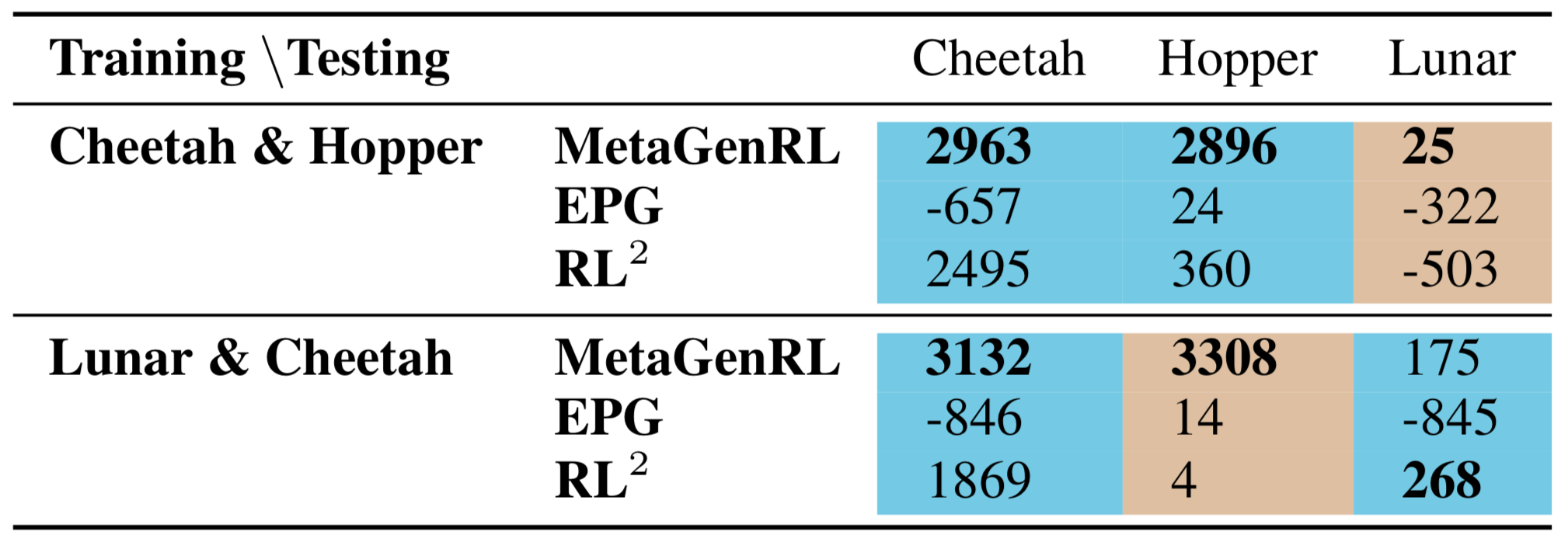 Mean return across 6 seeds of training randomly initialized agents during meta-test time on previously seen environments (<span style='color: #74cae4;'>cyan</span>) and on unseen environments (<span style='color: #debfa1;'>brown</span>). MetaGenRL generalizes much better compared to other Meta-RL approaches.