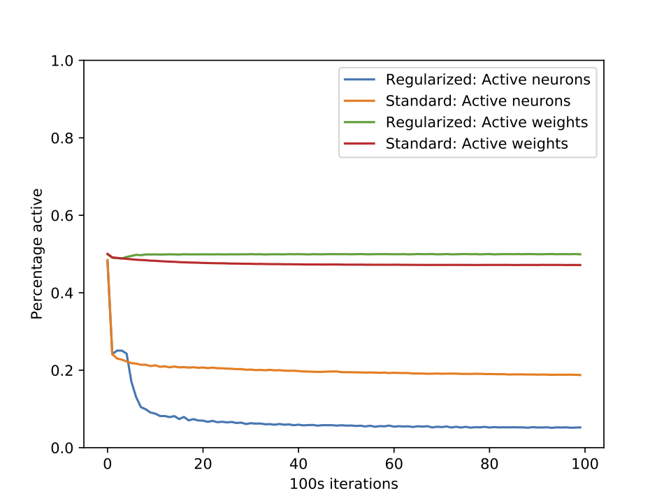 Sparsity of weights and and activations on CIFAR10