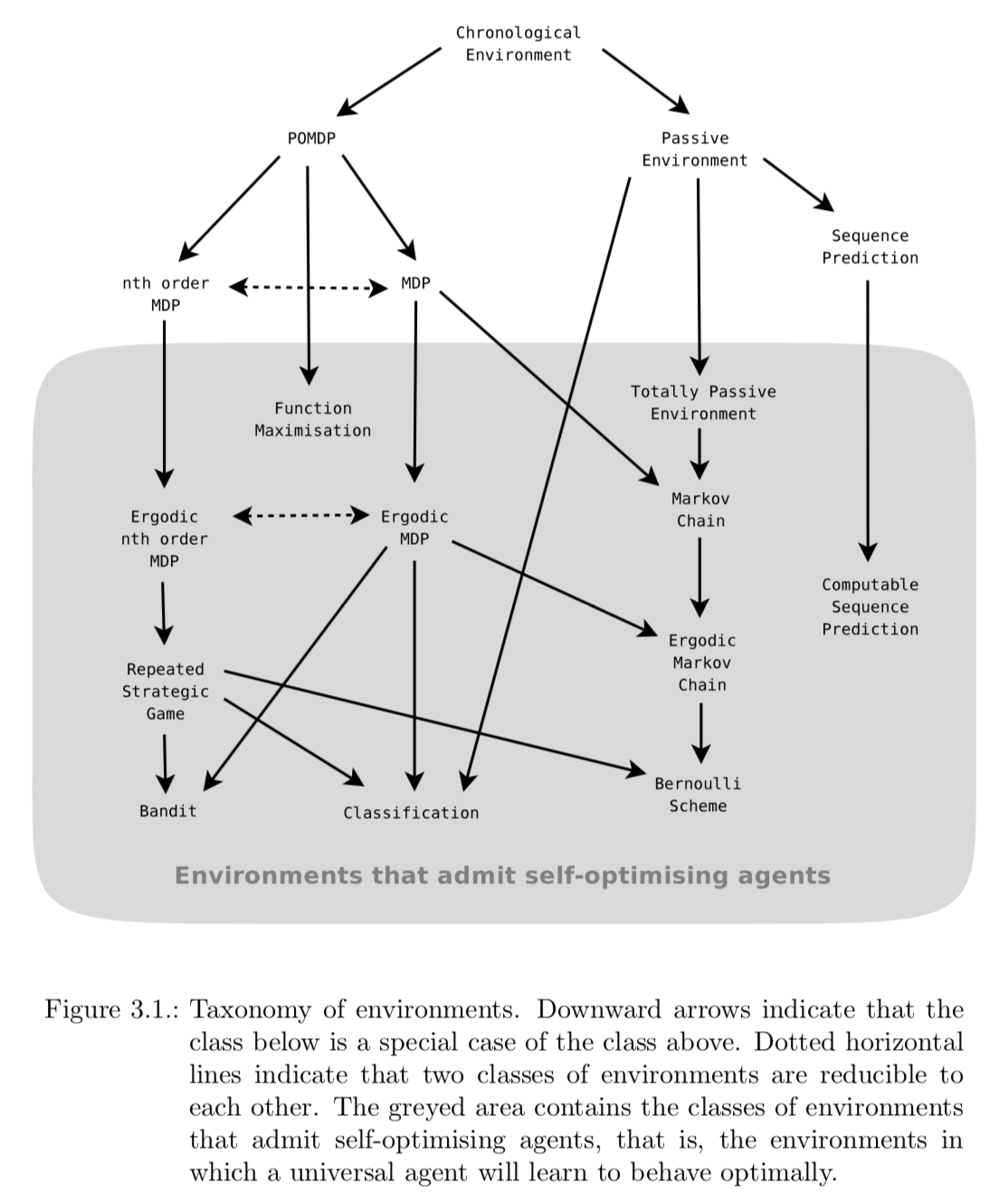 Taxonomy of environments